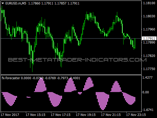 FX Forecaster for MetaTrader 4