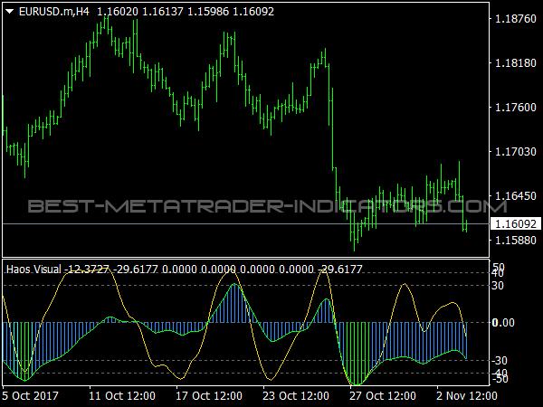 Haos Visual Indicator for MetaTrader 4