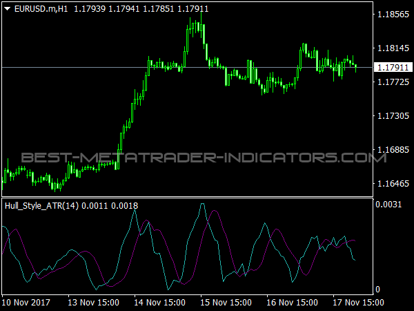 Hull Style ATR Indicator for MetaTrader 4