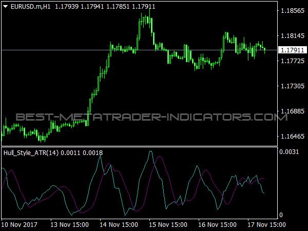 Hull Style ATR Indicator