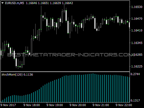 Ianchmom Indicator for MetaTrader 4