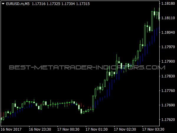 Icho Trend Indicator for MetaTrader 4