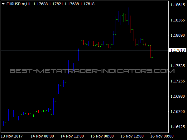 Inercia Bars Indicator for MetaTrader 4