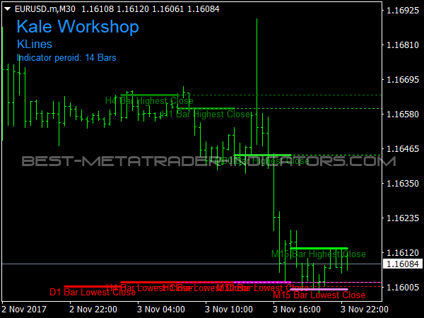 KLines Indicator for MT4 Trading