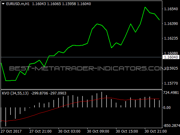 KVO Oscillator for MetaTrader 4