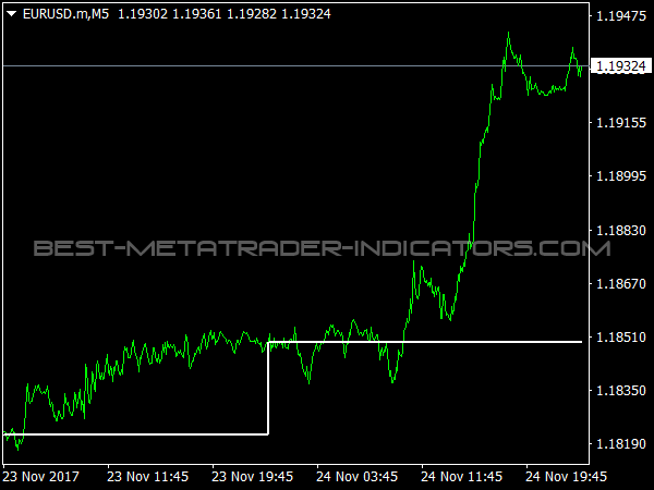 Pivot Darma Indicator for MetaTrader 4