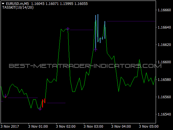 TASSKIT Indicator for MetaTrader 4