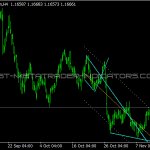 Wedges Indicator