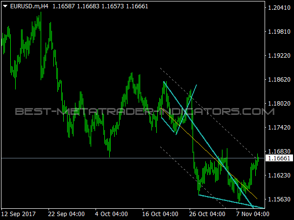 Wedges Indicator for MT4 Trading
