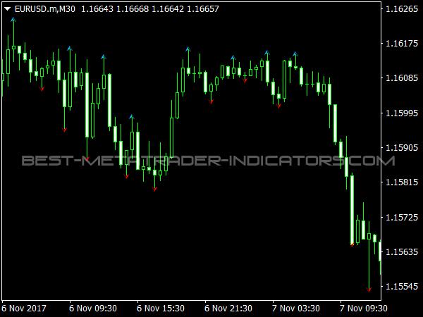 WLX Fractals Indicator