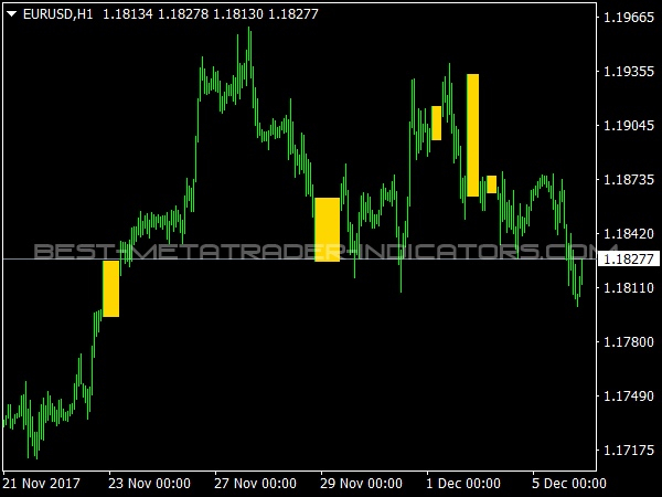 ATM Master Candle for MetaTrader 4