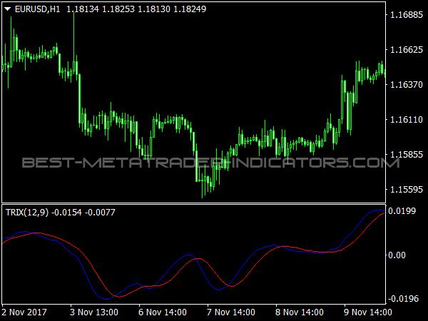 DL TRIX Indicator for MetaTrader 4
