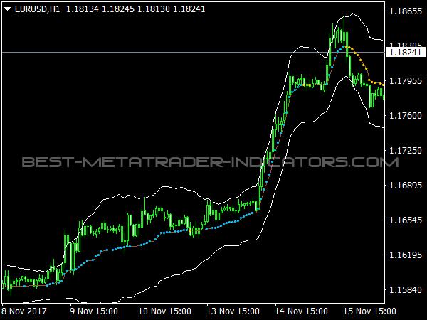 Indikator Forex No Repaint Gratis Erfolgreiche Trading Strategie