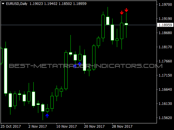 Phoenix Indicator for MT4