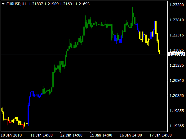 CAM Indicator for Trends and Countertrends for MetaTrader 4
