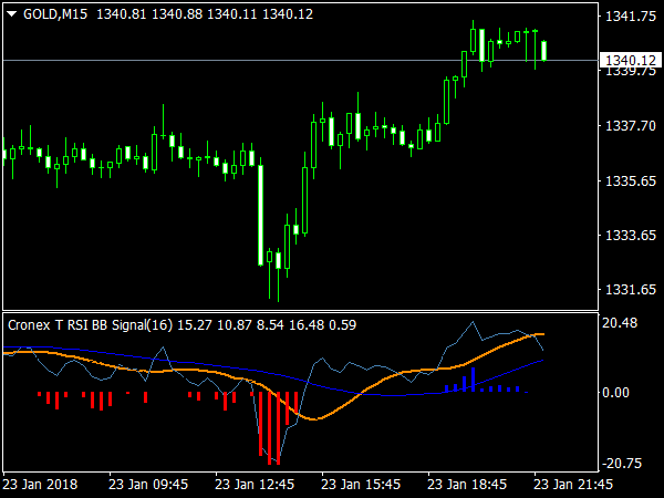 Cronex T RSI BB Indicator for MT4 Trading