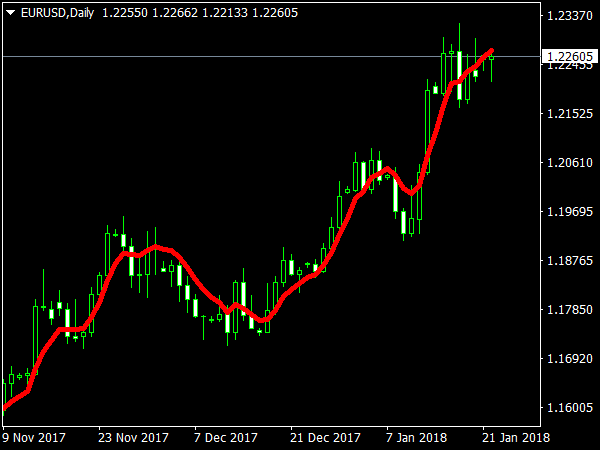 Dema Indicator for MT4 Trading
