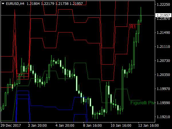 Figurelli Pivot Indicator » Free MT4 Indicators [mq4 & ex4] » Best