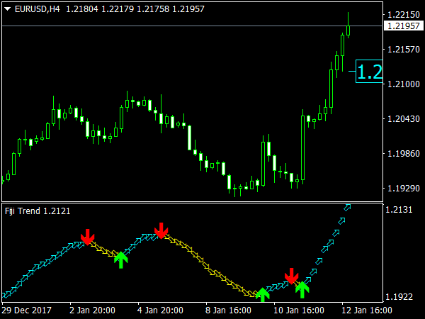Fiji Trend Indicator for MT4 Trading