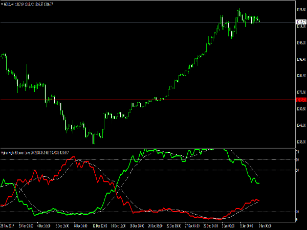 Reversal and Correction Oscillator