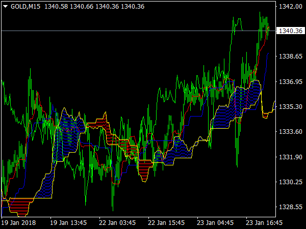 Ichimoku MTF Indicator for MetaTrader 4