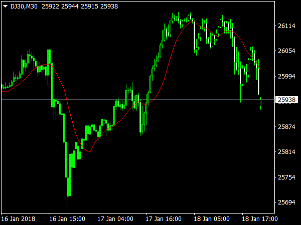 Navel SMA Indicator for MetaTrader 4