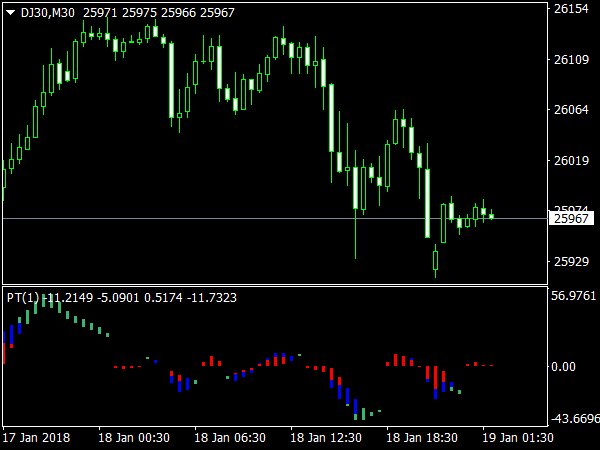 Power Trend Indicator for MetaTrader 4