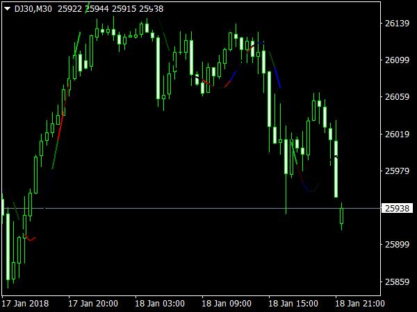 Forex t3 indicator