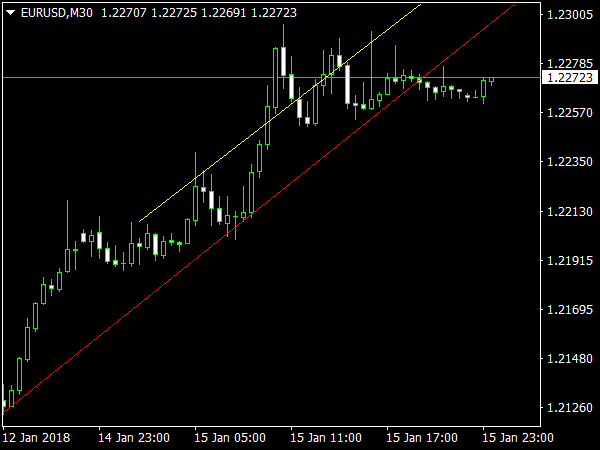 Best Free MT4 & MT5 Indicators, Forex Systems, EAs