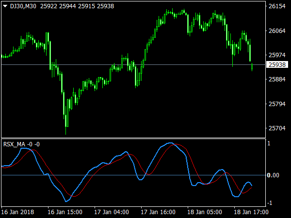 RSX MA Oscillator for MetaTrader 4