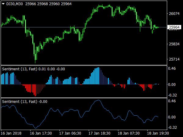 Forex sentiment index indicator
