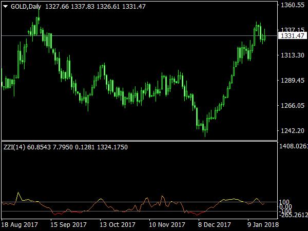 ZZI Indicator