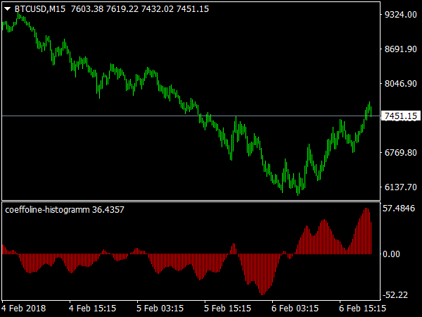 Coeffoline Histogram for MetaTrader 4