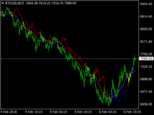 Delta MA Indicator for MetaTrader 4
