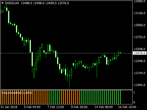 HMA Smoothed for MetaTrader 4