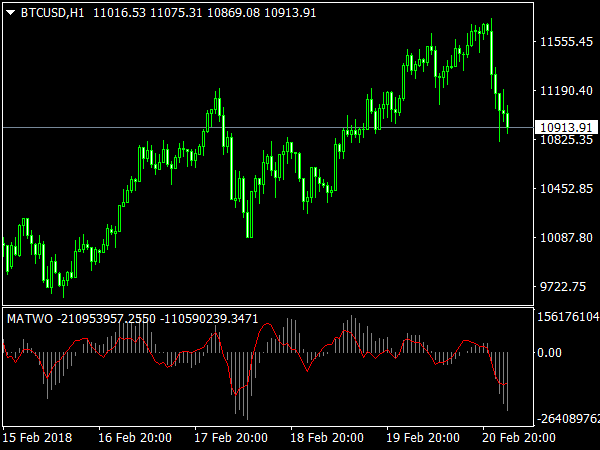 MATWO Indicator for MT4 Trading