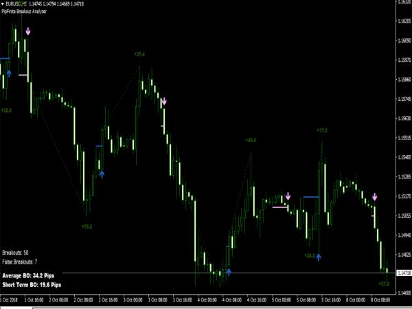 PipFinite Breakout Edge Indicator for MT4