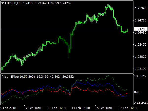 Price EMAs Indicator for MetaTrader 4