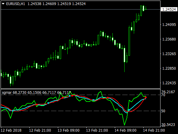 Sgmar Indicator for MetaTrader 4