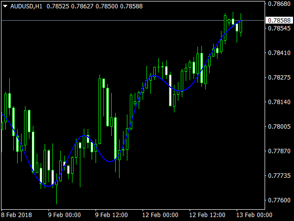 Sinc MA Indicator for MetaTrader4