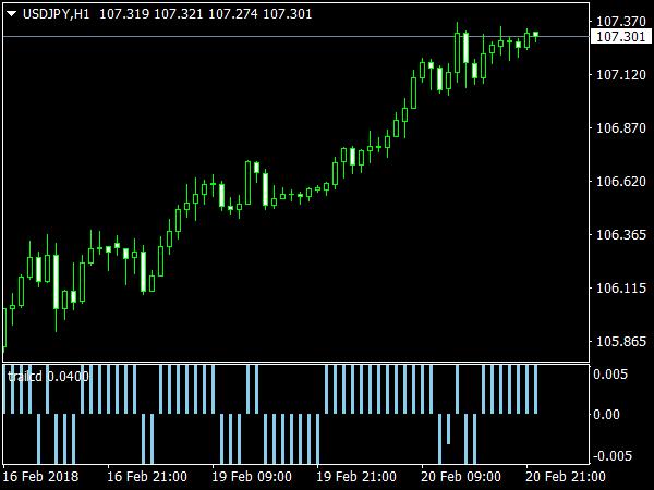 TrailCD Indicator for MetaTrader 4