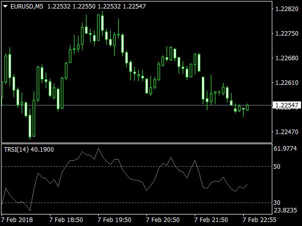 TRSI Indicator for MetaTrader 4