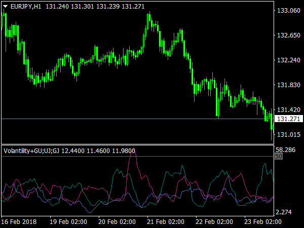 Complex Volatility for MetaTrader 4