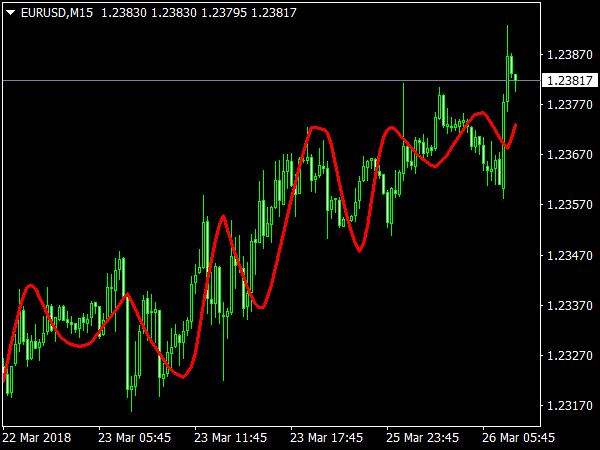 MMA Indicator