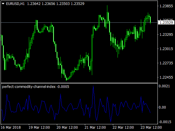 Perfect Commodity Channel Index for MetaTrader 4