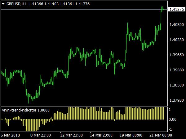 VininI Trend Indicator for MetaTrader 4
