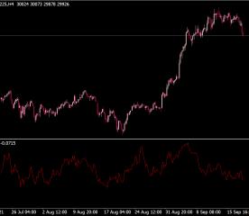 Chaikin Money Flow Indicator (CMF)