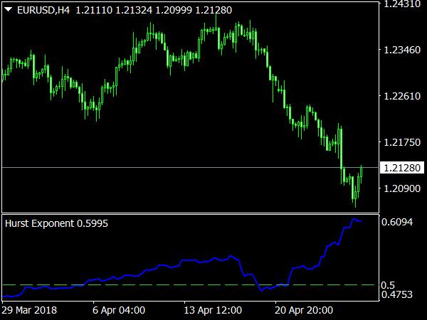 Hurst Exponent Indicator
