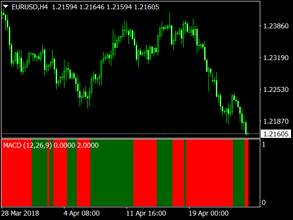 MACD Bars Indicator