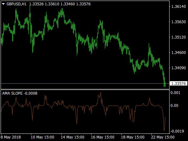AMA Slope Indicator
